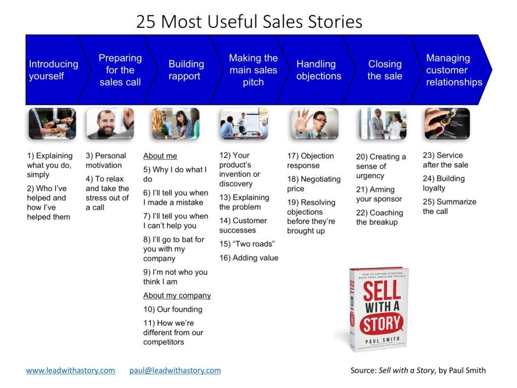 The 25 Most Useful Sales Stories - Paul Smith | Cincinnati, Ohio