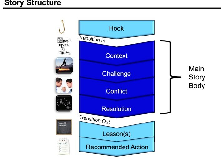 Fixing story structure
